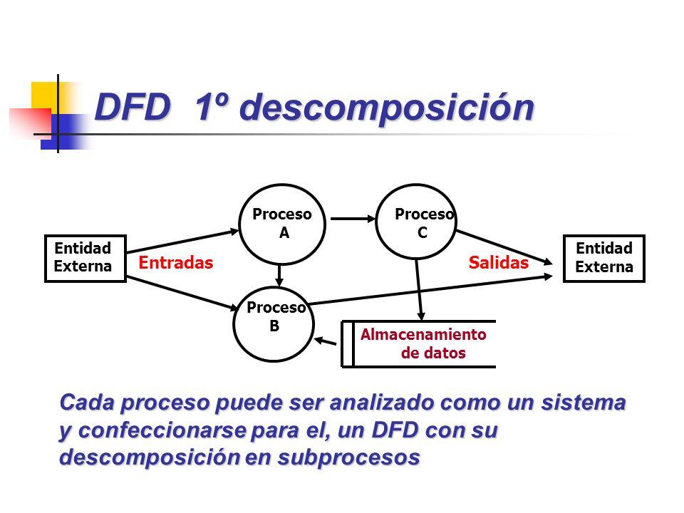 DFD 1º descomposición Proceso. A. Proceso. C. Entidad Externa. Entidad Externa. Entradas. Salidas.
