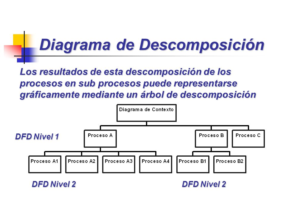Diagrama de Descomposición