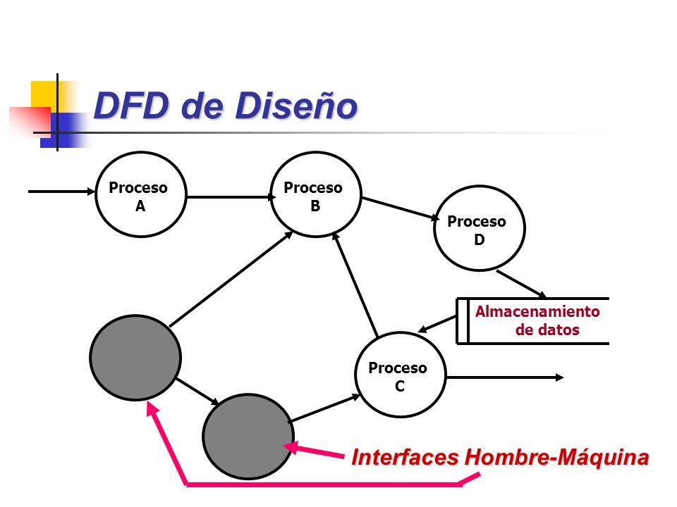 DFD de Diseño Interfaces Hombre-Máquina Proceso A Proceso B Proceso D