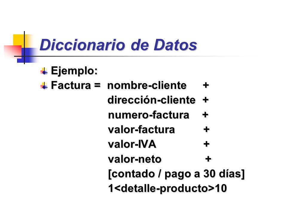 Diccionario de Datos Ejemplo: Factura = nombre-cliente +