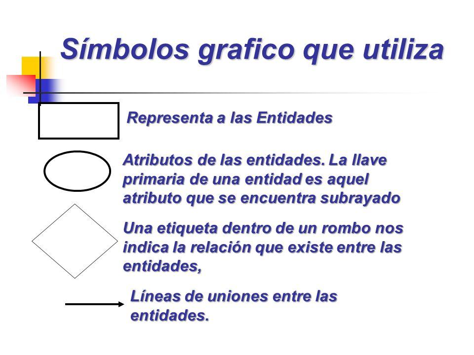 Símbolos grafico que utiliza