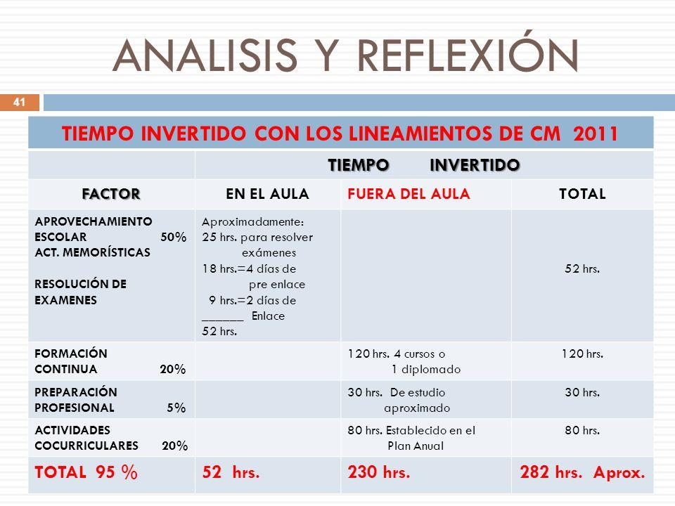 TIEMPO INVERTIDO CON LOS LINEAMIENTOS DE CM 2011