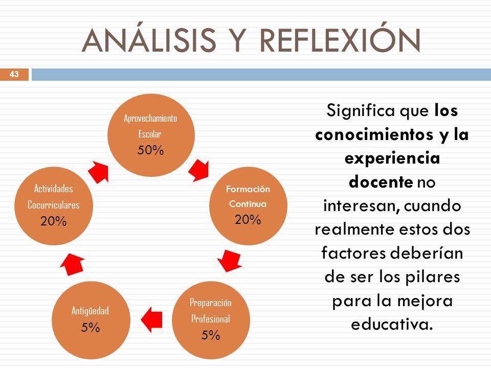 ANÁLISIS Y REFLEXIÓN Aprovechamiento. Escolar. 50% Formación. Continua. 20% Preparación. Profesional.