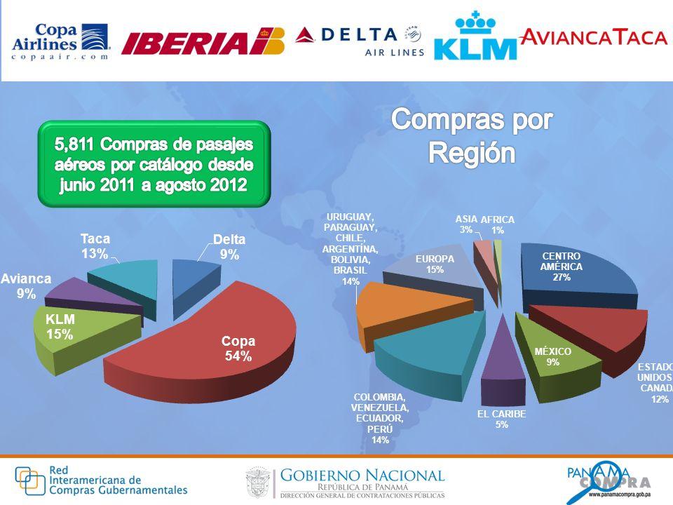 Compras por Región 5,811 Compras de pasajes aéreos por catálogo desde junio 2011 a agosto 2012