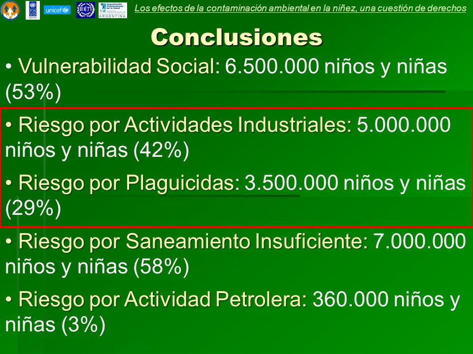 Conclusiones Vulnerabilidad Social: 6.500.000 niños y niñas (53%)