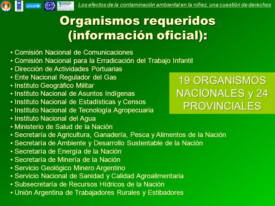 Organismos requeridos (información oficial):