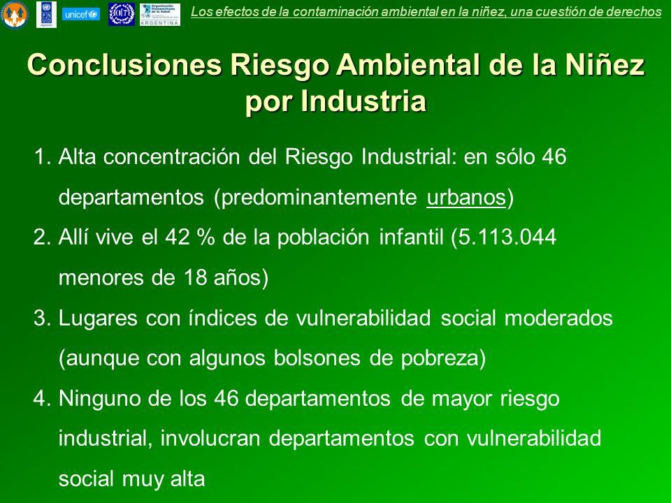 Conclusiones Riesgo Ambiental de la Niñez por Industria