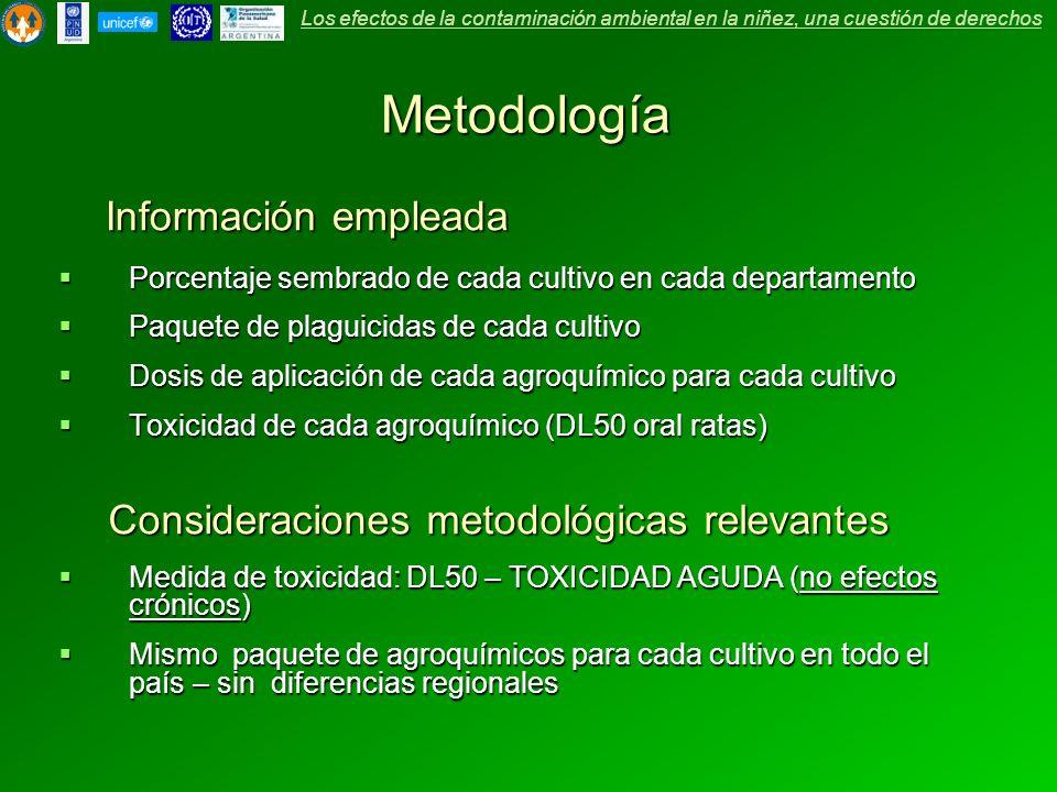 Metodología Información empleada