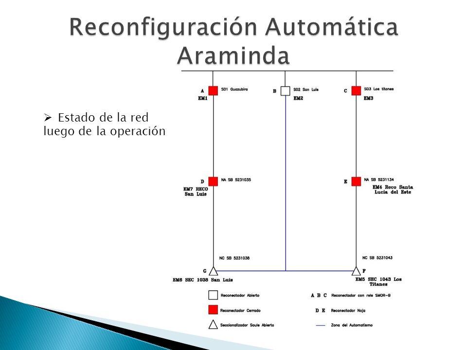 Reconfiguración Automática Araminda