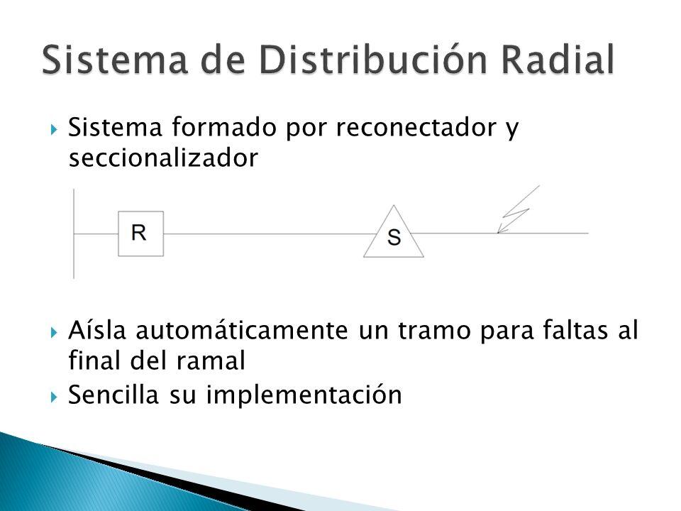 Sistema de Distribución Radial