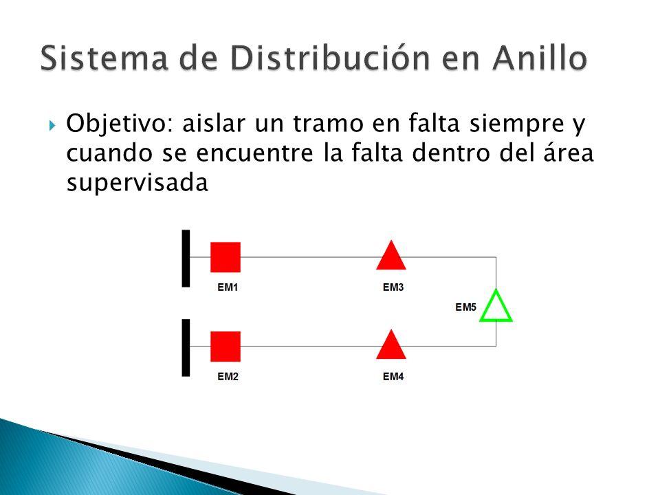 Sistema de Distribución en Anillo