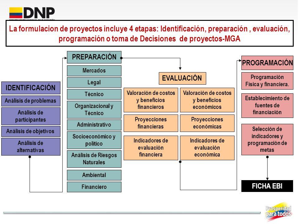 La formulacion de proyectos incluye 4 etapas: Identificación, preparación , evaluación, programación o toma de Decisiones de proyectos-MGA