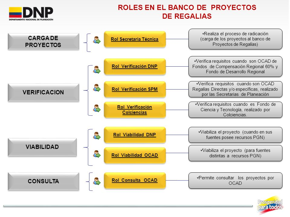 ROLES EN EL BANCO DE PROYECTOS DE REGALIAS