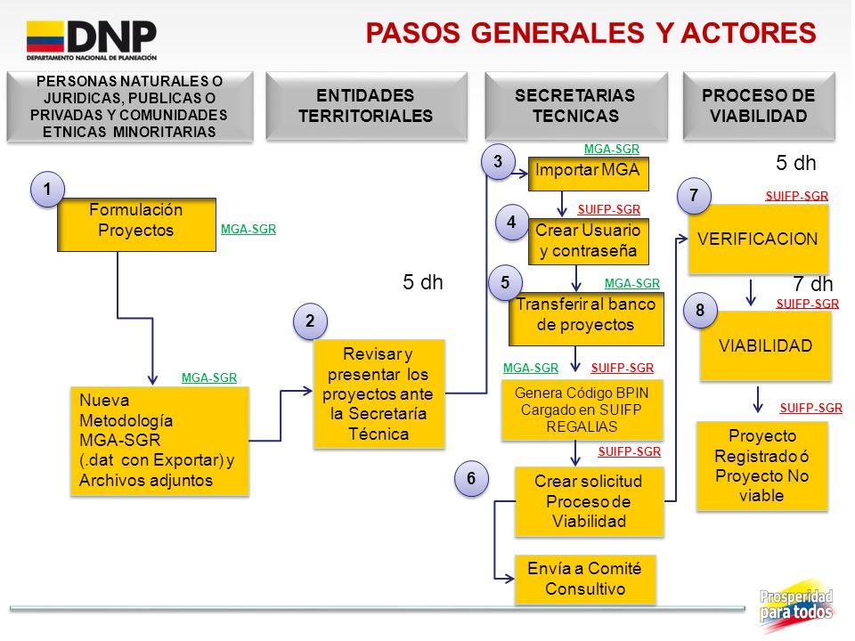 PASOS GENERALES Y ACTORES ENTIDADES TERRITORIALES