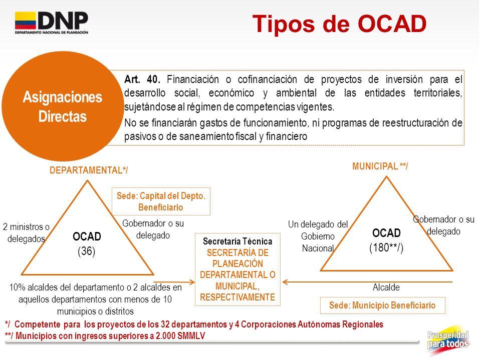 Tipos de OCAD Asignaciones Directas OCAD OCAD (180**/) (36)