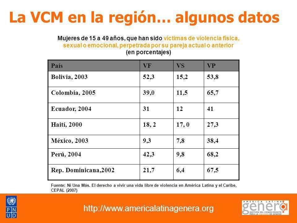 La VCM en la región… algunos datos