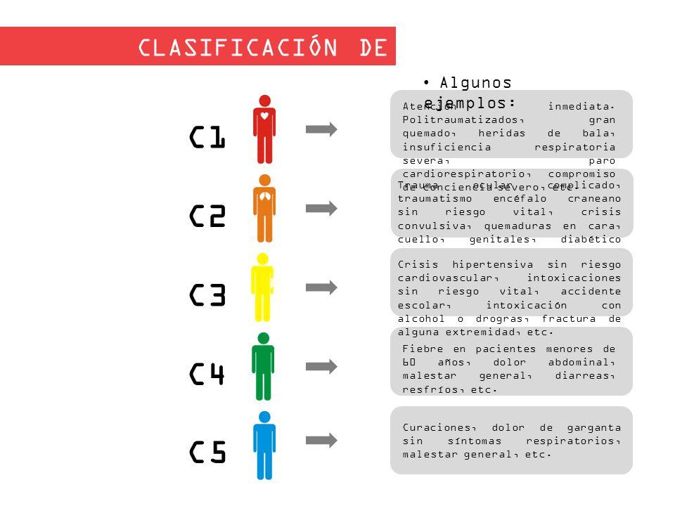 C1 C2 C3 C4 C5 CLASIFICACIÓN DE URGENCIAS Algunos ejemplos: