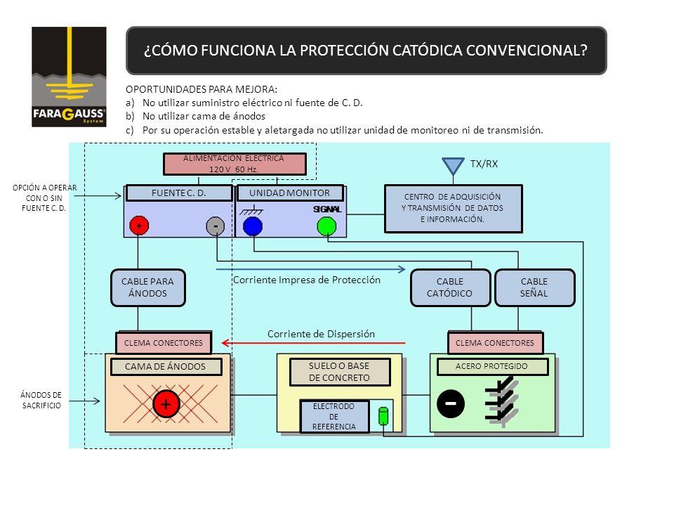 - + ¿CÓMO FUNCIONA LA PROTECCIÓN CATÓDICA CONVENCIONAL