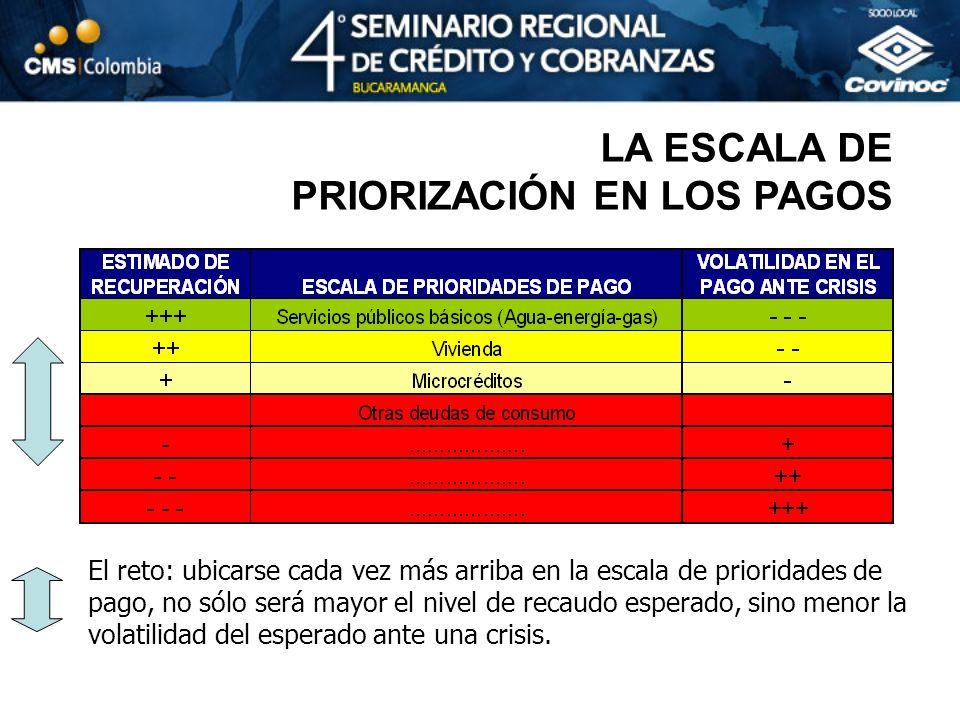 LA ESCALA DE PRIORIZACIÓN EN LOS PAGOS