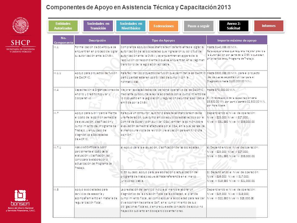 Componentes de Apoyo en Asistencia Técnica y Capacitación 2013