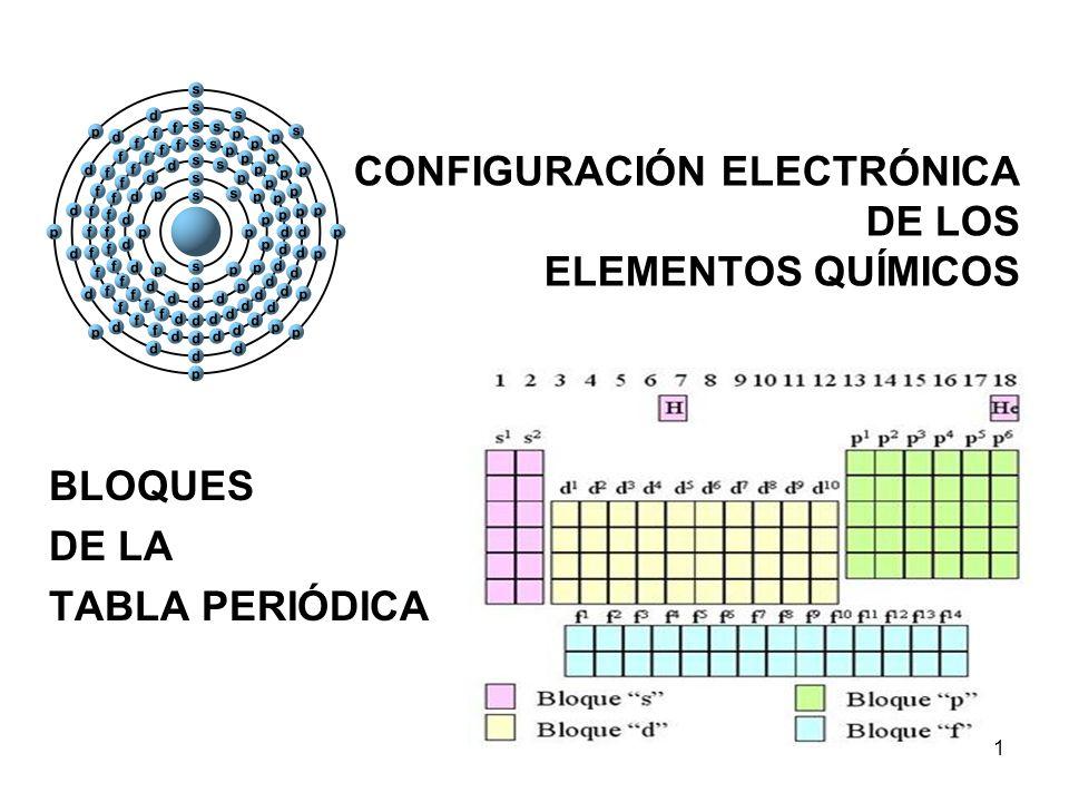 CONFIGURACIÓN ELECTRÓNICA DE LOS ELEMENTOS QUÍMICOS