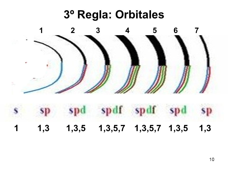 3º Regla: Orbitales 1 2 3 4 5 6 7. 1. 1,3.