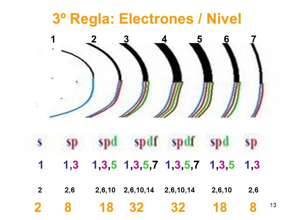 3º Regla: Electrones / Nivel