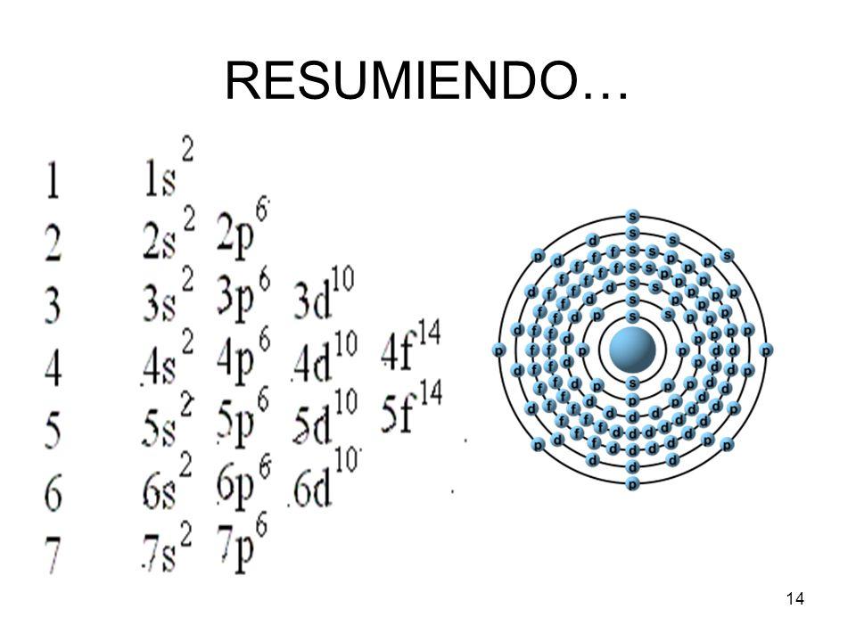 RESUMIENDO…