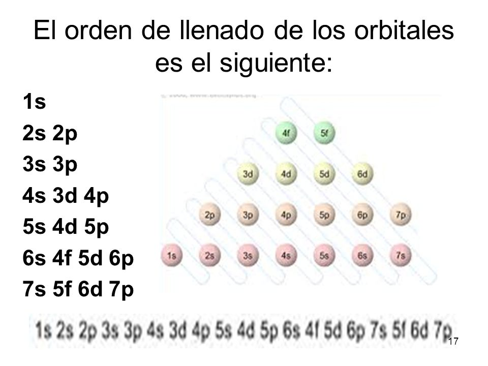El orden de llenado de los orbitales es el siguiente: