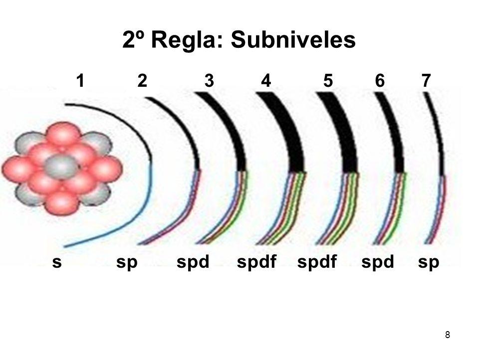 2º Regla: Subniveles 1 2 3 4 5 6 7. s. sp. spd.