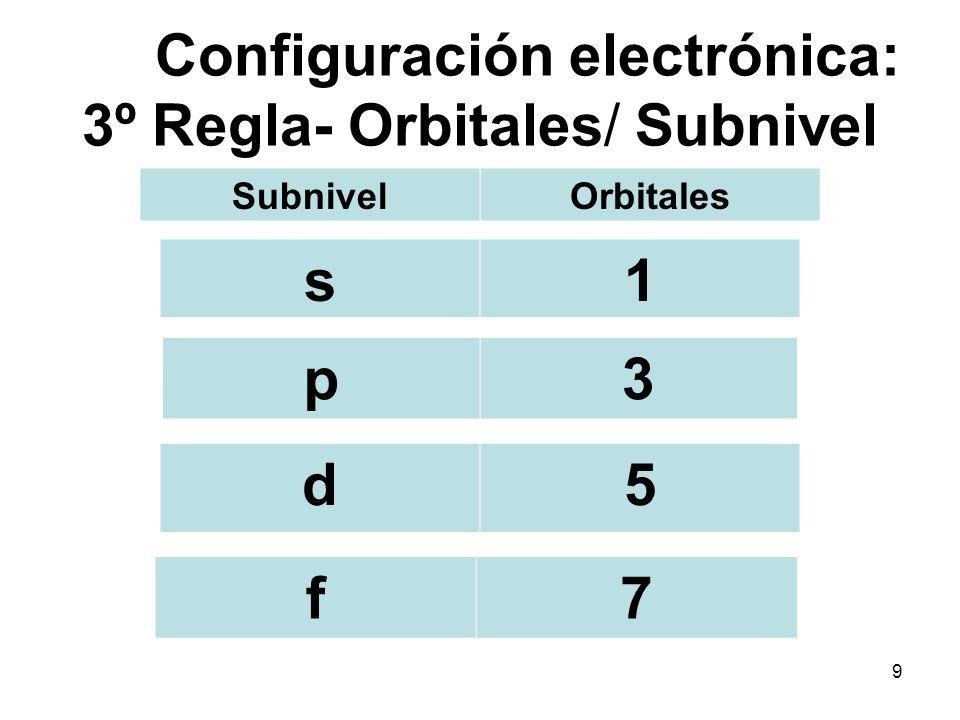 Configuración electrónica: 3º Regla- Orbitales/ Subnivel