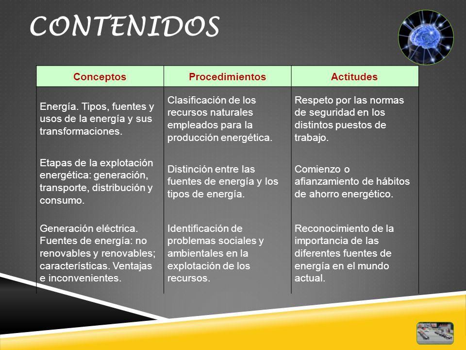 CONTENIDOS Conceptos Procedimientos Actitudes