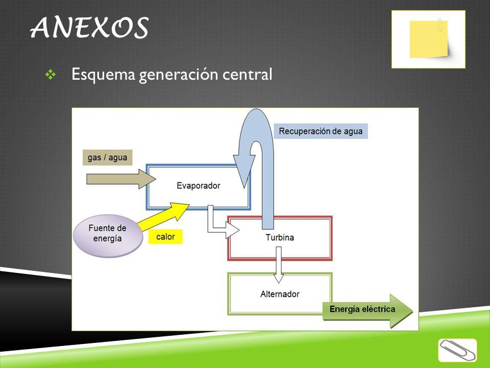 ANEXOS Esquema generación central