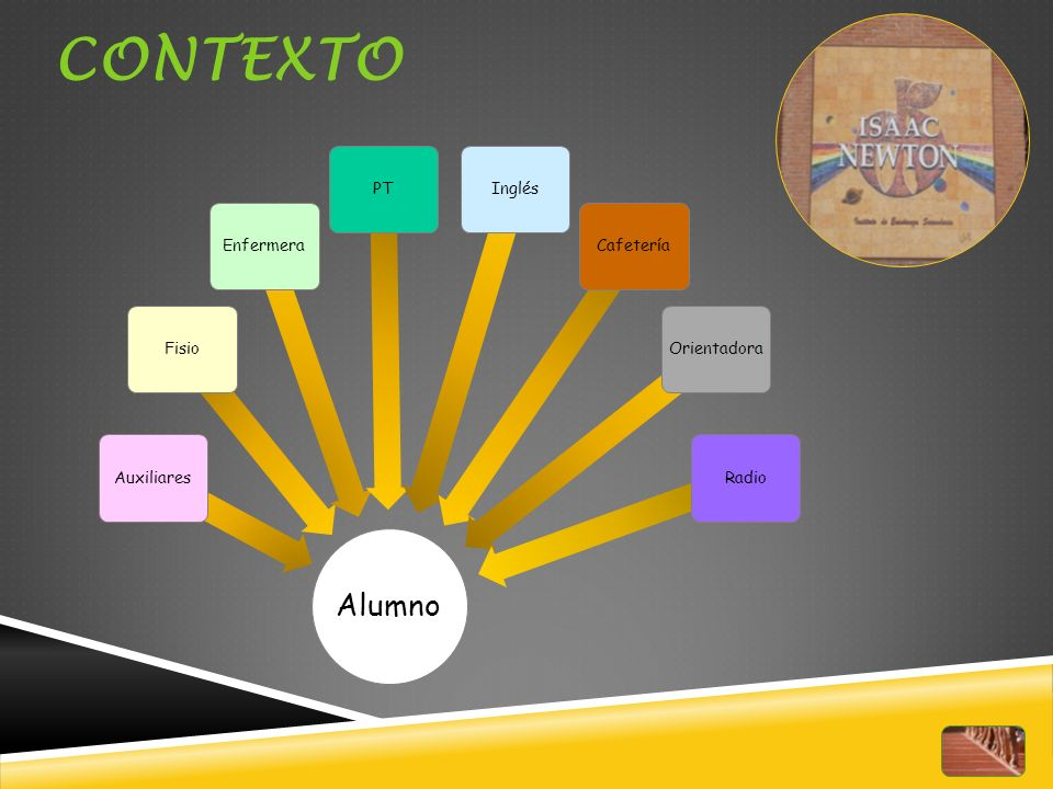 CONTEXTO Alumno Auxiliares Fisio Enfermera PT Inglés Cafetería