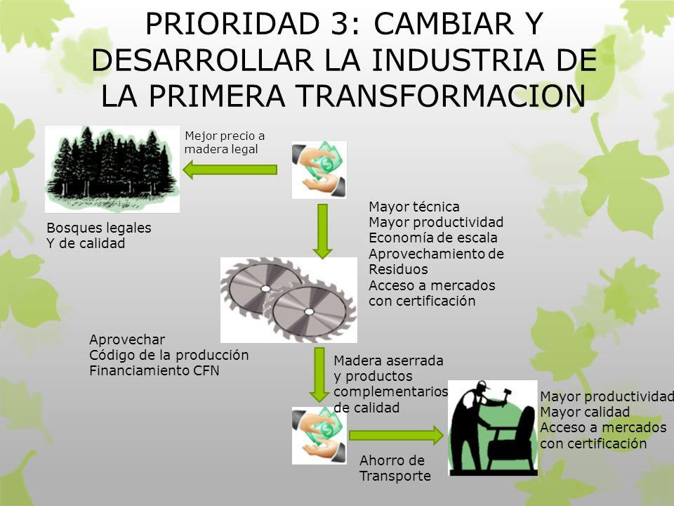 PRIORIDAD 3: CAMBIAR Y DESARROLLAR LA INDUSTRIA DE LA PRIMERA TRANSFORMACION