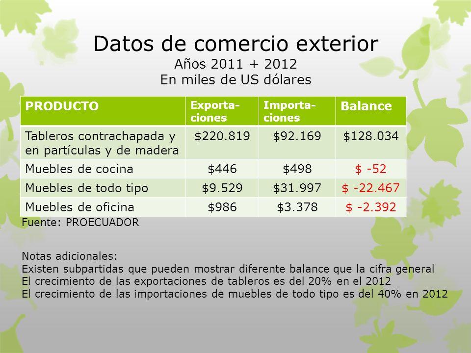 Datos de comercio exterior Años 2011 + 2012 En miles de US dólares