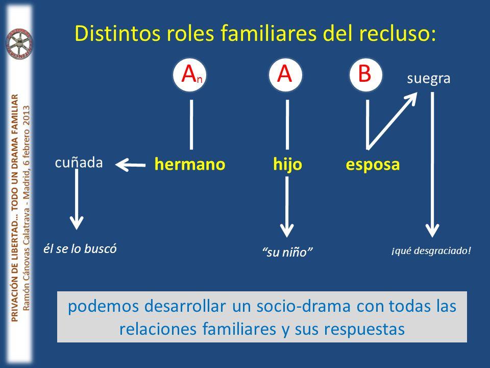 A A B Distintos roles familiares del recluso: hermano hijo esposa