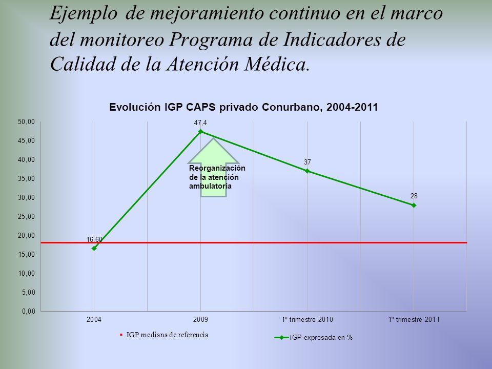 Ejemplo de mejoramiento continuo en el marco del monitoreo Programa de Indicadores de Calidad de la Atención Médica.