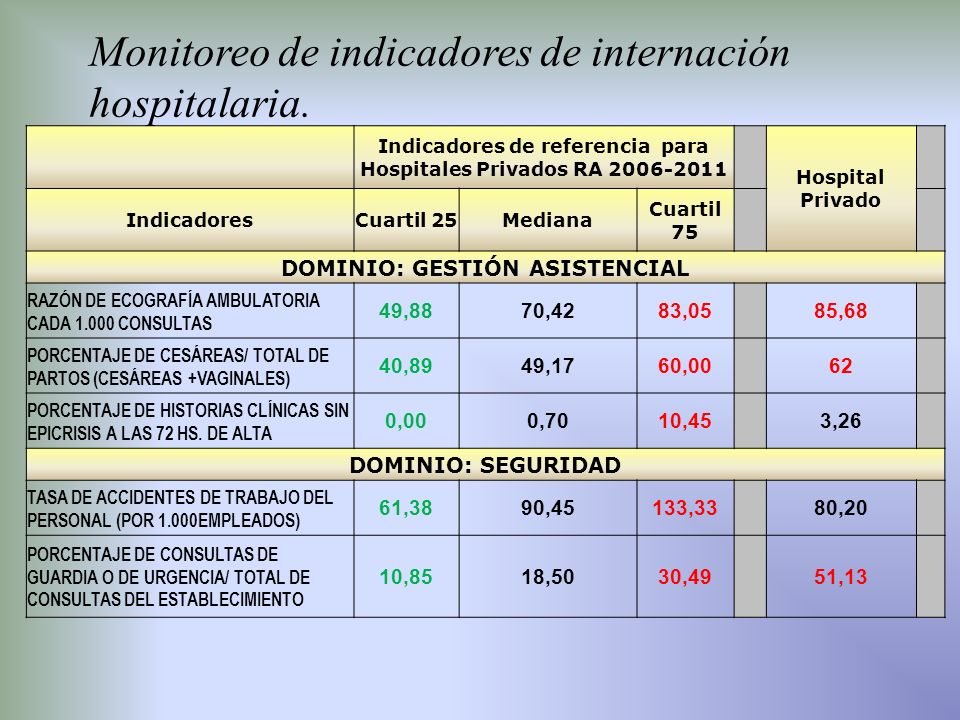 Monitoreo de indicadores de internación hospitalaria.