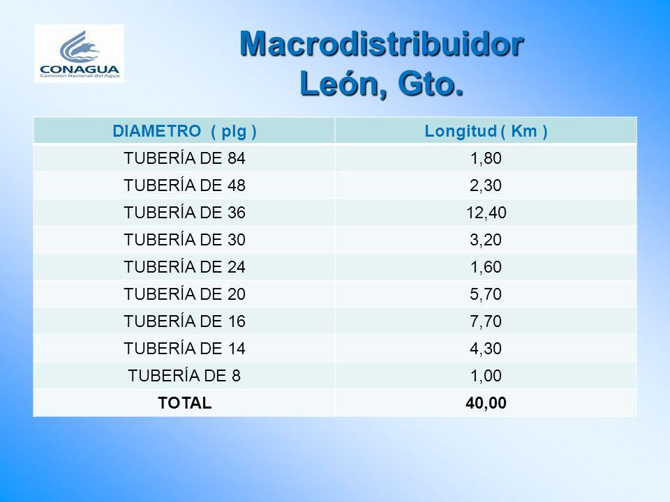 Macrodistribuidor León, Gto.
