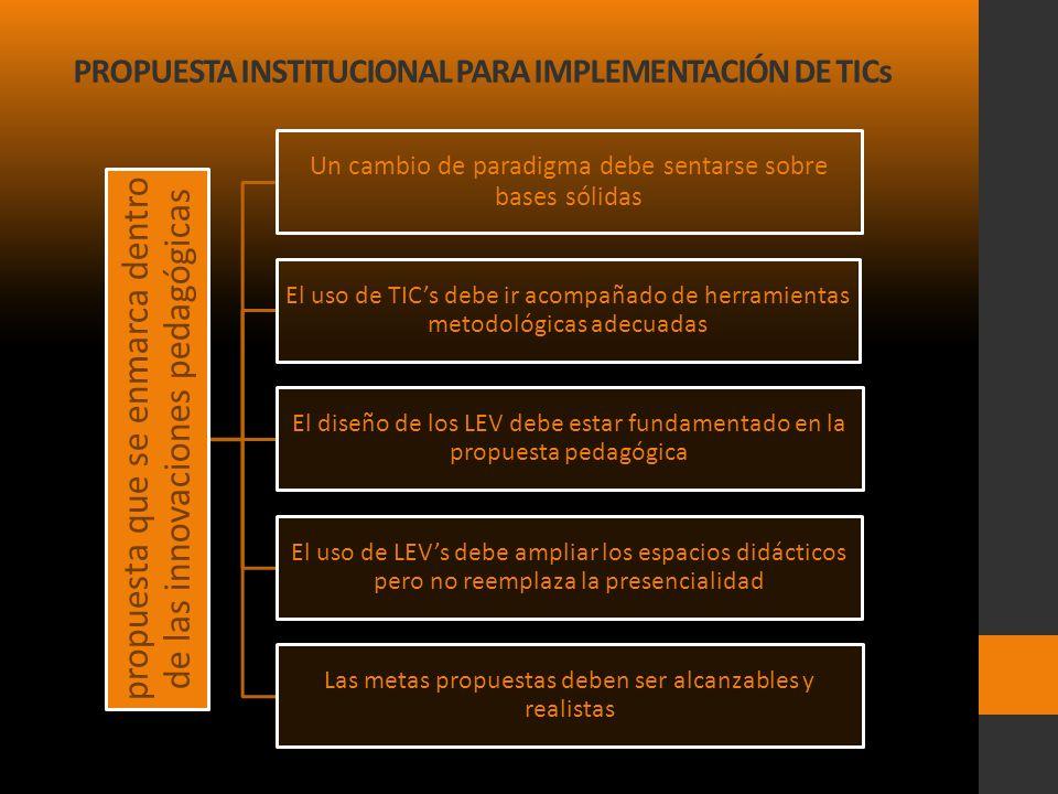 PROPUESTA INSTITUCIONAL PARA IMPLEMENTACIÓN DE TICs