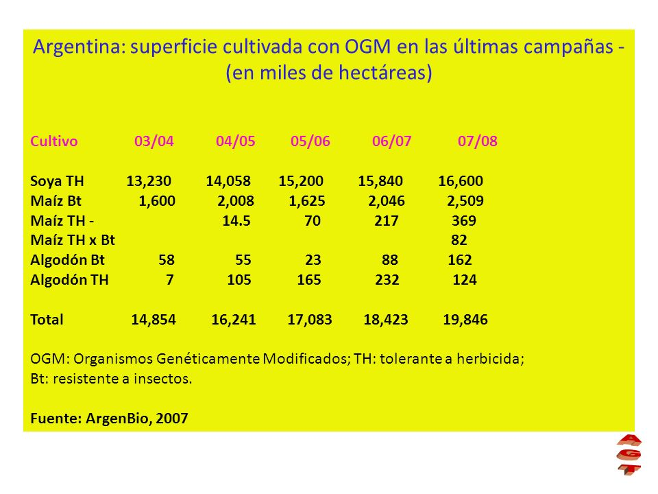 Argentina: superficie cultivada con OGM en las últimas campañas - (en miles de hectáreas)