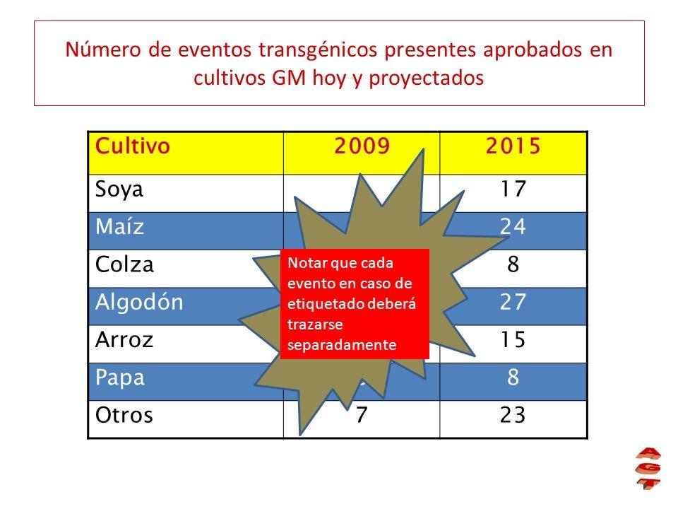 Número de eventos transgénicos presentes aprobados en cultivos GM hoy y proyectados