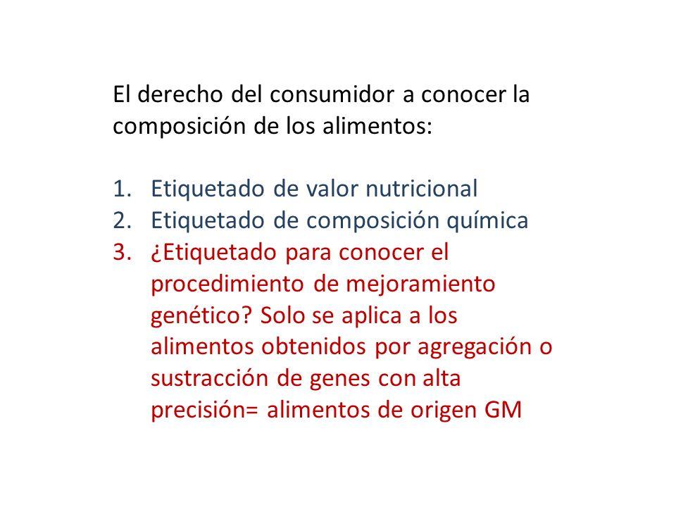 El derecho del consumidor a conocer la composición de los alimentos:
