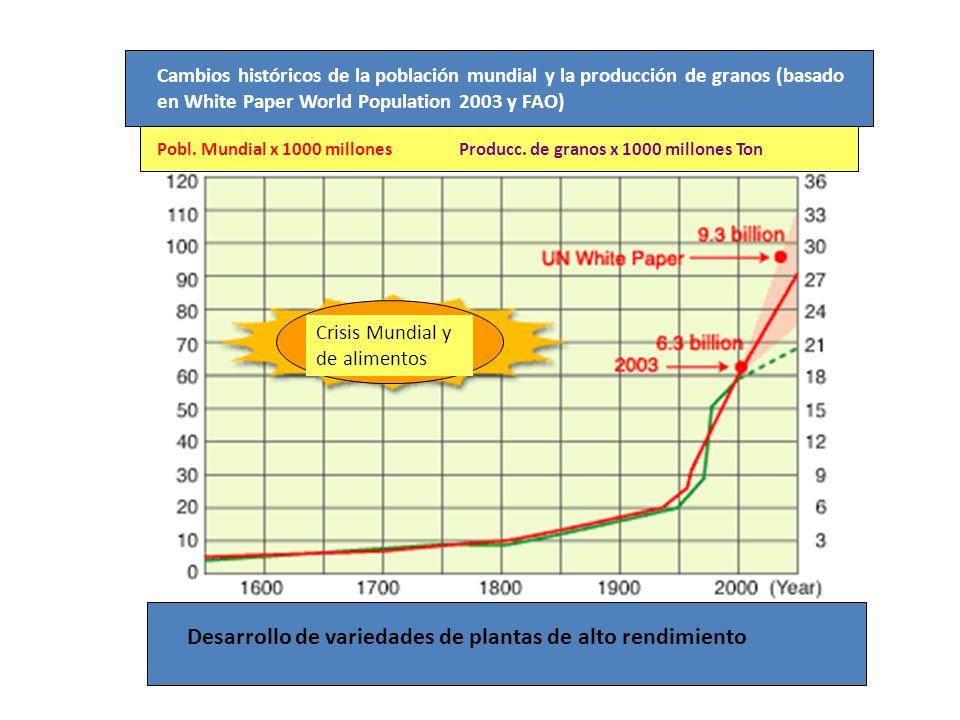 Desarrollo de variedades de plantas de alto rendimiento