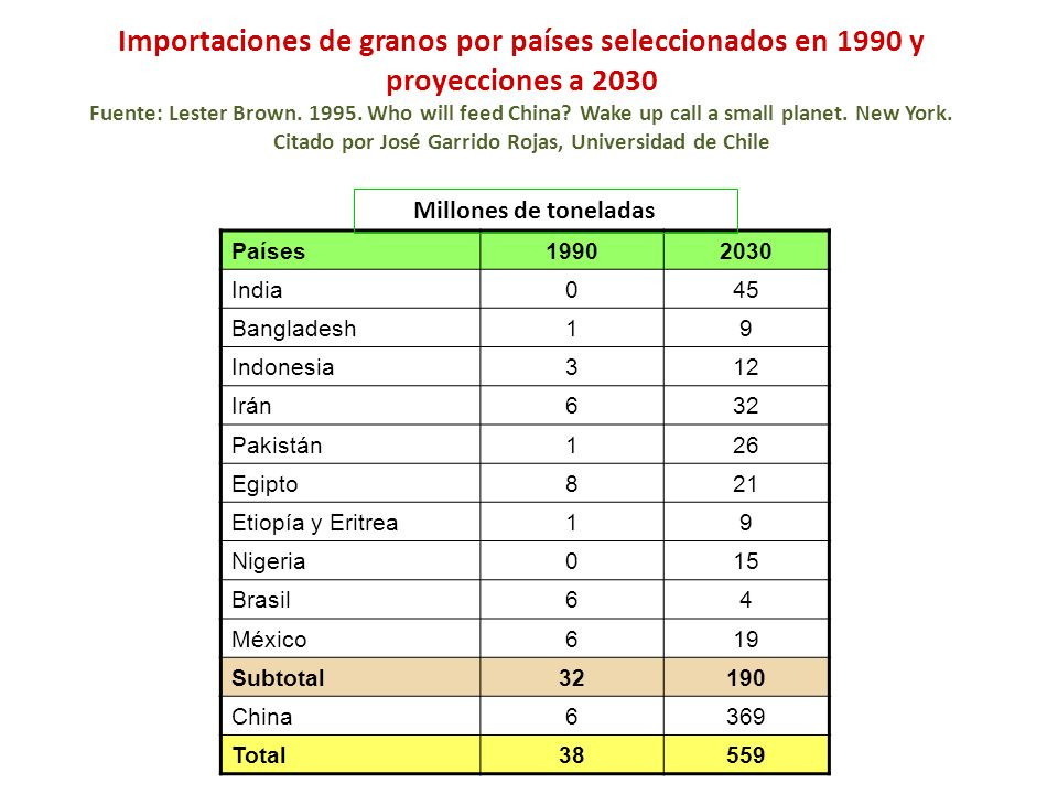 Importaciones de granos por países seleccionados en 1990 y proyecciones a 2030 Fuente: Lester Brown. 1995. Who will feed China Wake up call a small planet. New York. Citado por José Garrido Rojas, Universidad de Chile
