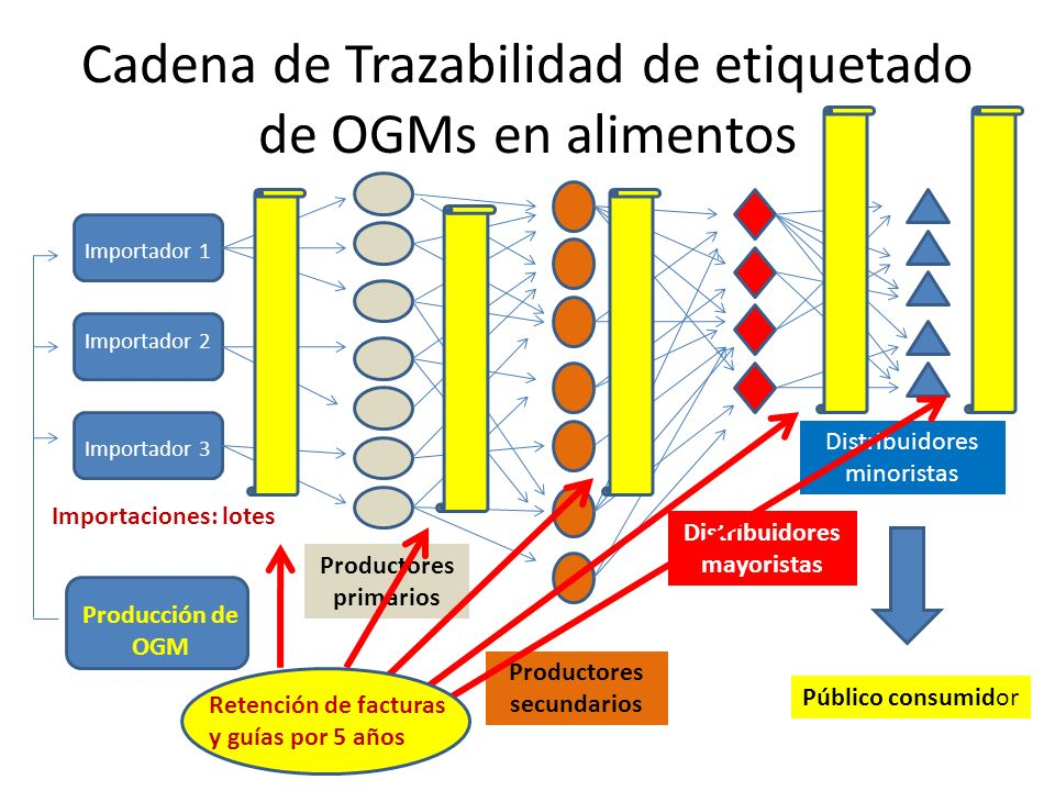 Cadena de Trazabilidad de etiquetado de OGMs en alimentos