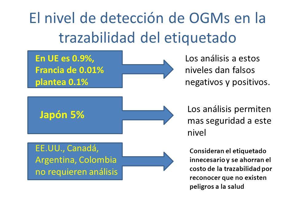 El nivel de detección de OGMs en la trazabilidad del etiquetado