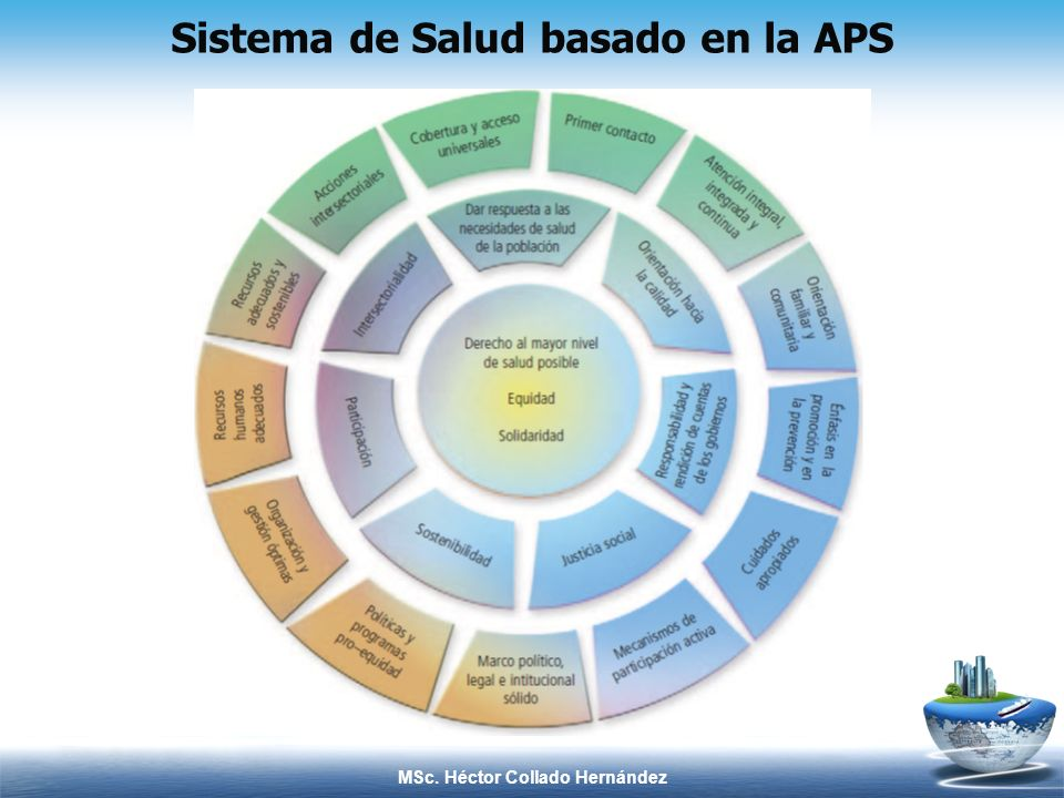 Sistema de Salud basado en la APS MSc. Héctor Collado Hernández
