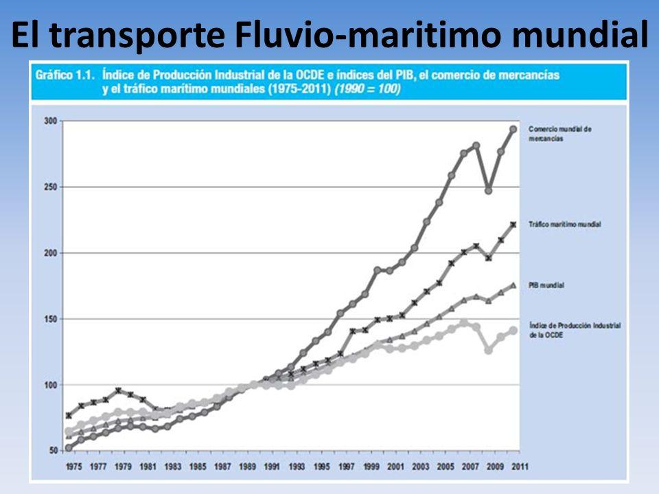 El transporte Fluvio-maritimo mundial